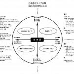 香りと味わいによる日本酒の分類